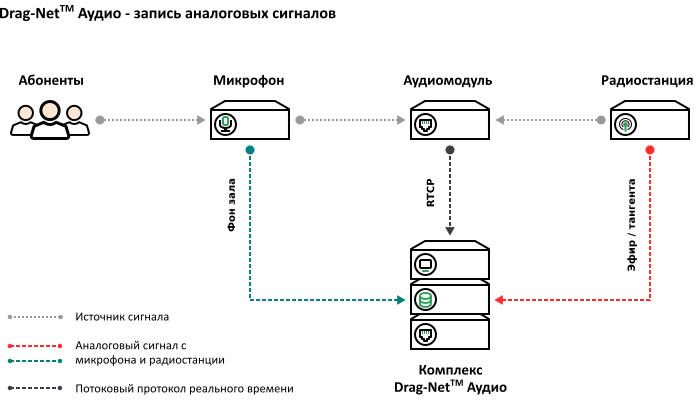 Схема подключения – микрофонных линий и каналов радиостанций