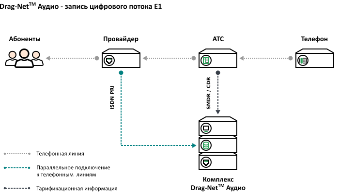 Схема подключения – запись цифровых потока Е1