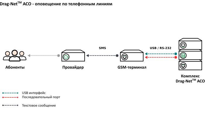 Схема подключения – GSM-терминала к комплексу оповещения
