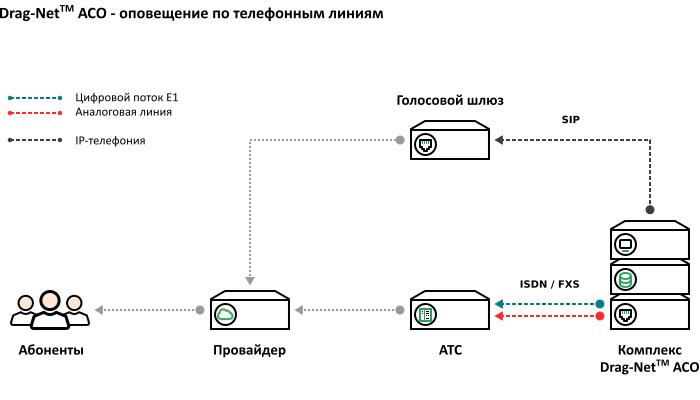 Схема подключения – оборудования оповещения к телефонным линиям