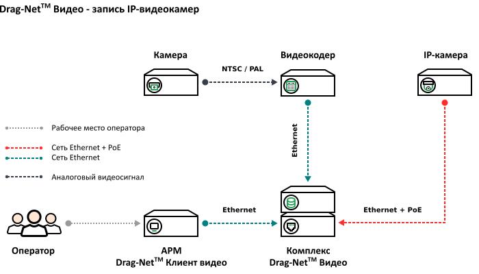 Схема подключения – запись IP-видеокамер