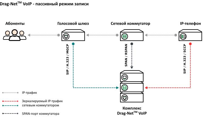 Схема подключения – пассивный режим записи IP-телефонии